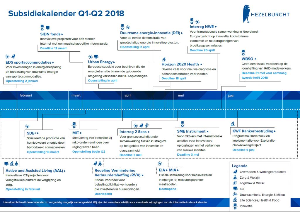 Subsidiekalender 2018 Q1 Q2