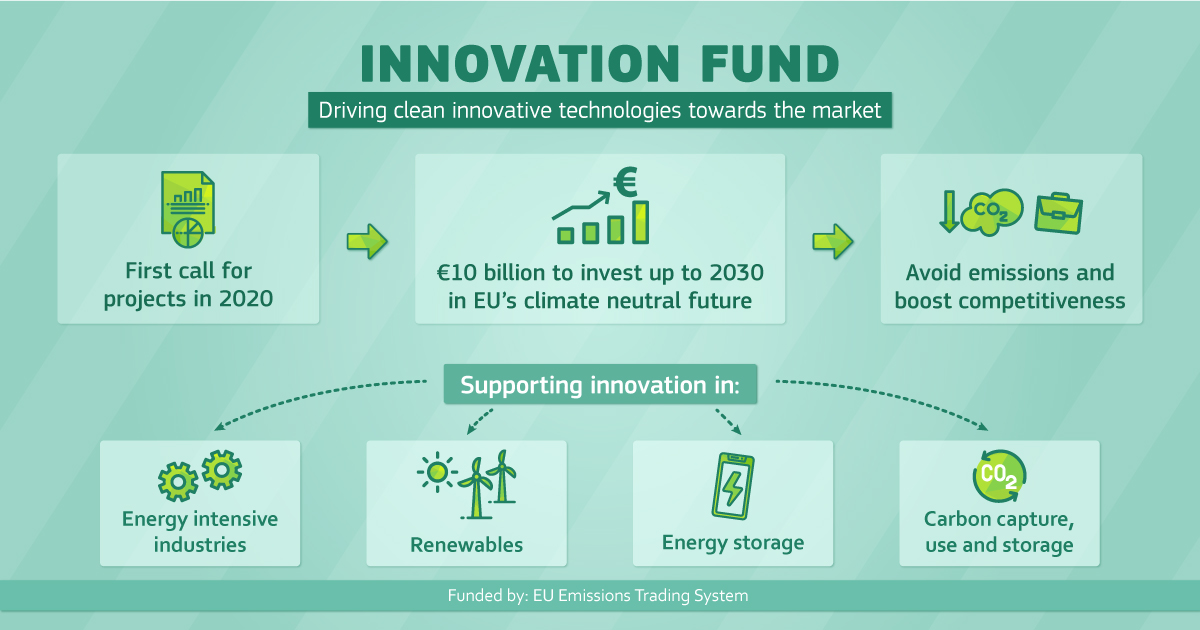 What is the Innovation Fund image